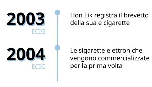 ecig story 2003-2004